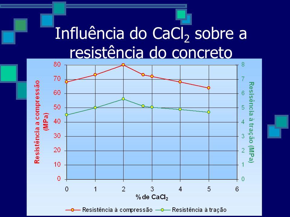 Influência do CaCl 2 sobre a resistência do concreto