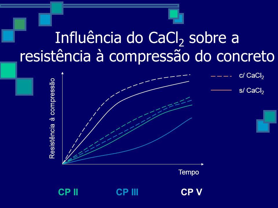 Influência do CaCl 2 sobre a resistência à compressão do concreto Tempo Resistência à compressão CP IICP IIICP V c/ CaCl 2 s/ CaCl 2