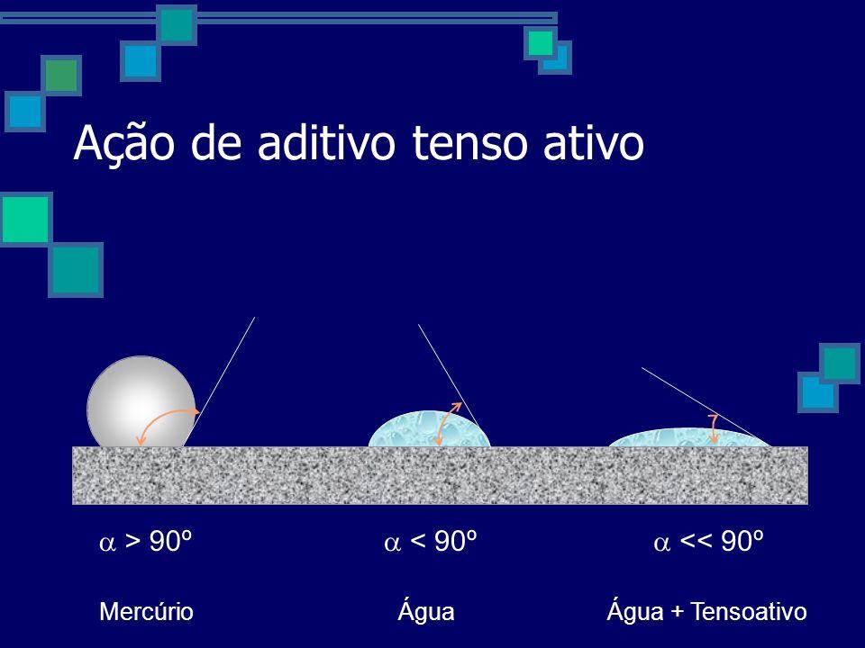 Ação de aditivo tenso ativo a > 90ºa < a << 90º MercúrioÁgua + Tensoativo