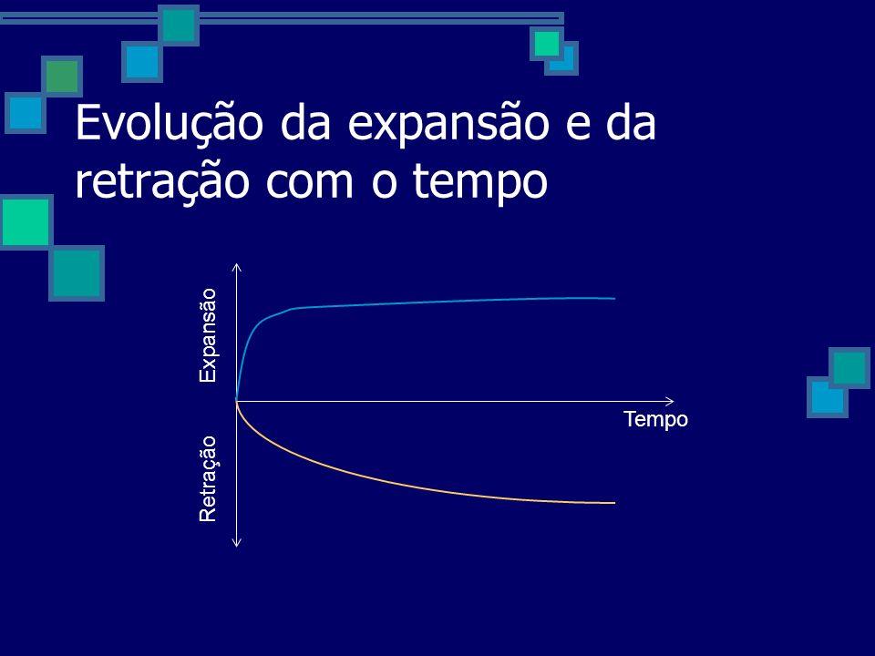 Evolução da expansão e da retração com o tempo Retração Expansão Tempo