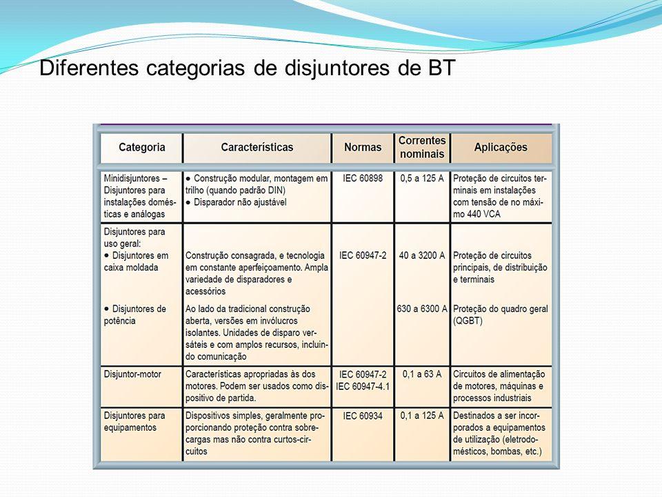 Diferentes categorias de disjuntores de BT