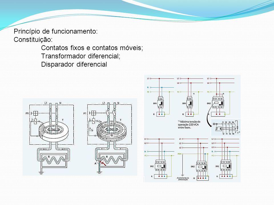 Princípio de funcionamento: Constituição: Contatos fixos e contatos móveis; Transformador diferencial; Disparador diferencial