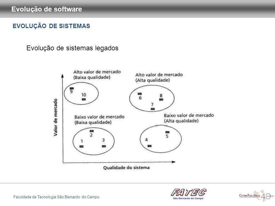 EVOLUÇÃO DE SISTEMAS Evolução de software Faculdade de Tecnologia São Bernardo do Campo Evolução de sistemas legados