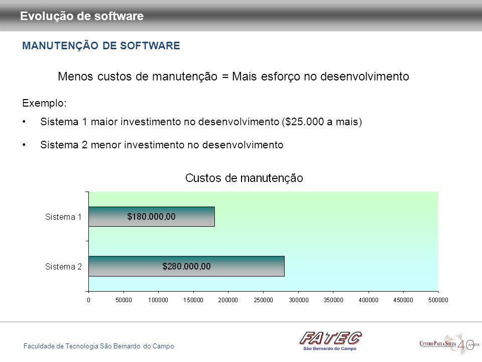 MANUTENÇÃO DE SOFTWARE Evolução de software Faculdade de Tecnologia São Bernardo do Campo Menos custos de manutenção = Mais esforço no desenvolvimento