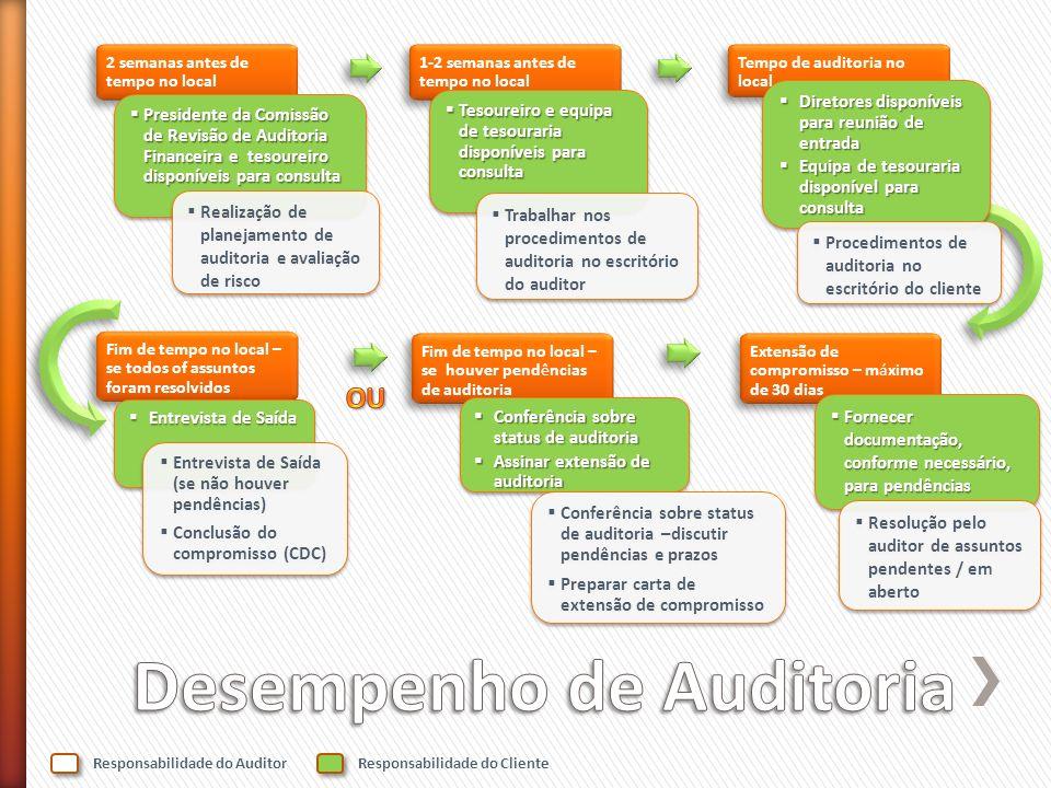 Encerramento da extensão de auditoria Desde a CDC até um máximo de 53 dias O mais tardar 60 dias após CDC O mais tardar 60 dias após a data de lançamento do relatório de auditoria Fornecer o relatório ao comitê de auditoria Fornecer o relatório ao comitê de auditoria Fornecer auditor com respostas às conclusões compartilhadas com a comitê de auditoria Fornecer auditor com respostas às conclusões compartilhadas com a comitê de auditoria Fornecer o relatório ao comitê de auditoria Fornecer o relatório ao comitê de auditoria Fornecer auditor com respostas às conclusões compartilhadas com a comitê de auditoria Fornecer auditor com respostas às conclusões compartilhadas com a comitê de auditoria Entrevista de Saída Entrevista de Saída Entrevista de Saída (resolução de pendências) Conclusão do Compromisso (CDC) Entrevista de Saída (resolução de pendências) Conclusão do Compromisso (CDC) Uma semana após a lançamento do projecto Projecto de relatório lançado aos diretores Projecto de carta de Representação e Lançamento fornecido aos diretores para assinatura Projecto de relatório lançado aos diretores Projecto de carta de Representação e Lançamento fornecido aos diretores para assinatura Responder a inquéritos de auditoria, conforme necessário Responder a inquéritos de auditoria, conforme necessário Preparar relatórios de auditoria Exame de Qualidade de Auditoria Aprovação de relatório Seguimento pelo auditor Preparar relatórios de auditoria Exame de Qualidade de Auditoria Aprovação de relatório Seguimento pelo auditor Assinar e datar a carta de Representação e Lançamento Assinar e datar a carta de Representação e Lançamento Relatório de auditoria lançado à administração e ao Presidente da Comissão de Revisão de Auditoria Financeira Cliente analisa o projecto de relatório Cliente analisa o projecto de relatório Contactar o auditor com quaisquer questões Contactar o auditor com quaisquer questões Cliente analisa o projecto de relatório Cliente analisa o projecto de relatório