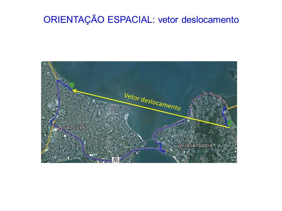 Vetor deslocamento ORIENTAÇÃO ESPACIAL: vetor deslocamento