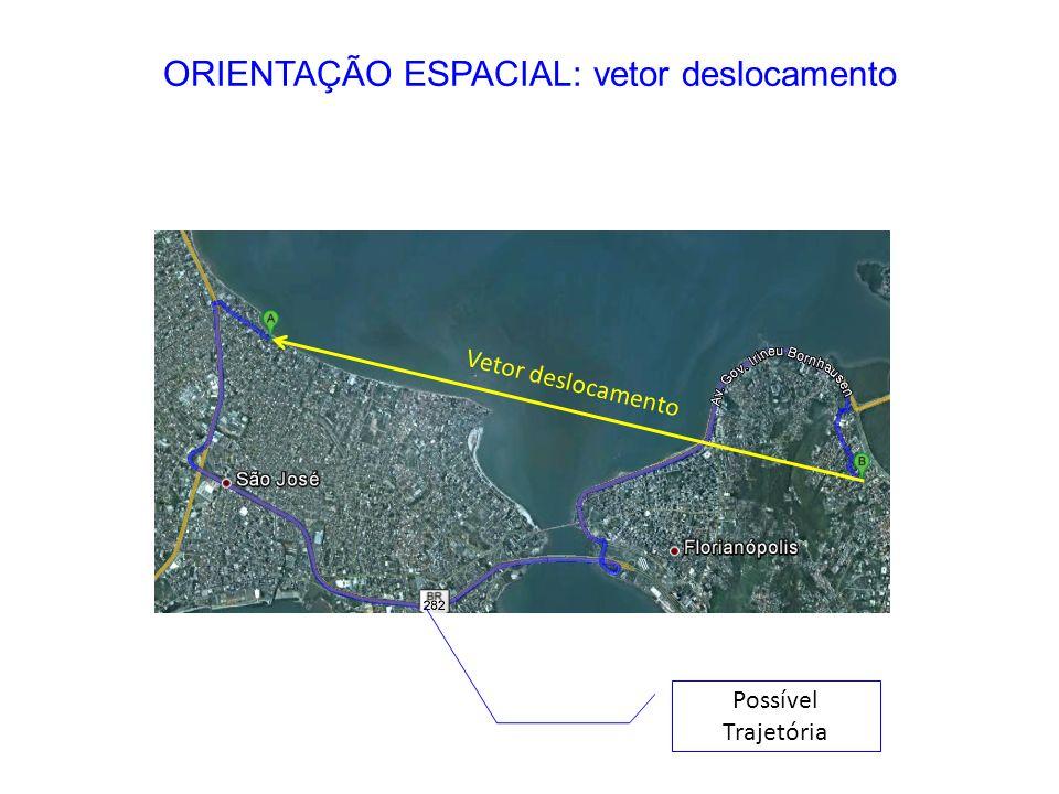 Vetor deslocamento Possível Trajetória ORIENTAÇÃO ESPACIAL: vetor deslocamento