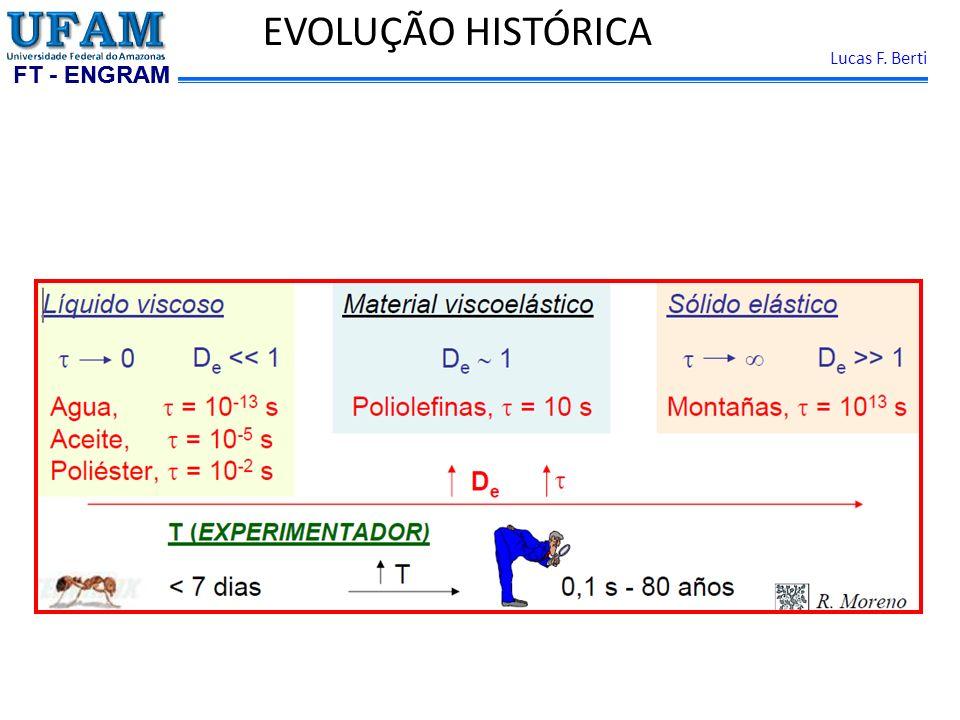 FT - ENGRAM Lucas F. Berti EVOLUÇÃO HISTÓRICA