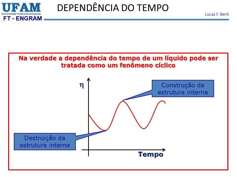 FT - ENGRAM Lucas F. Berti DEPENDÊNCIA DO TEMPO Na verdade a dependência do tempo de um líquido pode ser tratada como um fenômeno cíclico Tempo Destru