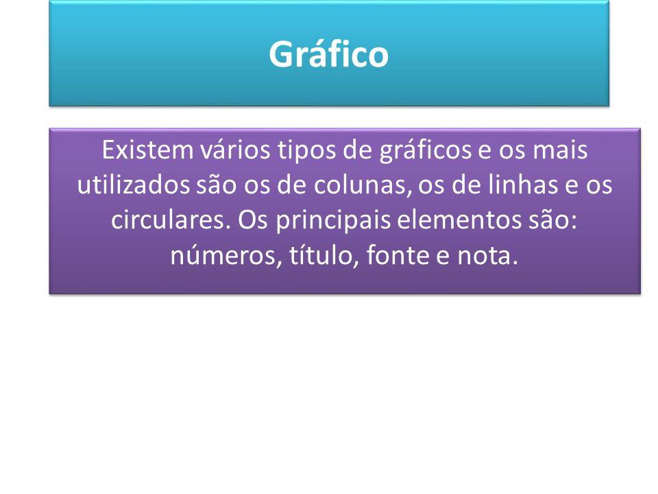 Gráfico Existem vários tipos de gráficos e os mais utilizados são os de colunas, os de linhas e os circulares. Os principais elementos são: números, t