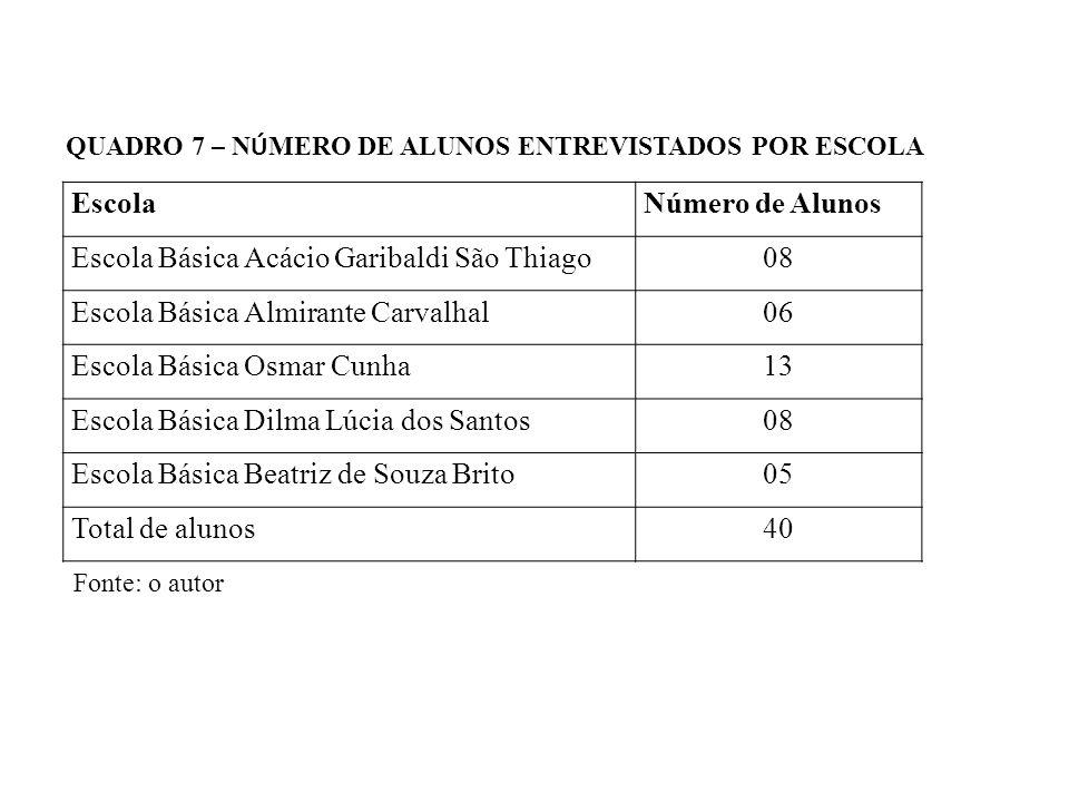 EscolaNúmero de Alunos Escola Básica Acácio Garibaldi São Thiago08 Escola Básica Almirante Carvalhal06 Escola Básica Osmar Cunha13 Escola Básica Dilma