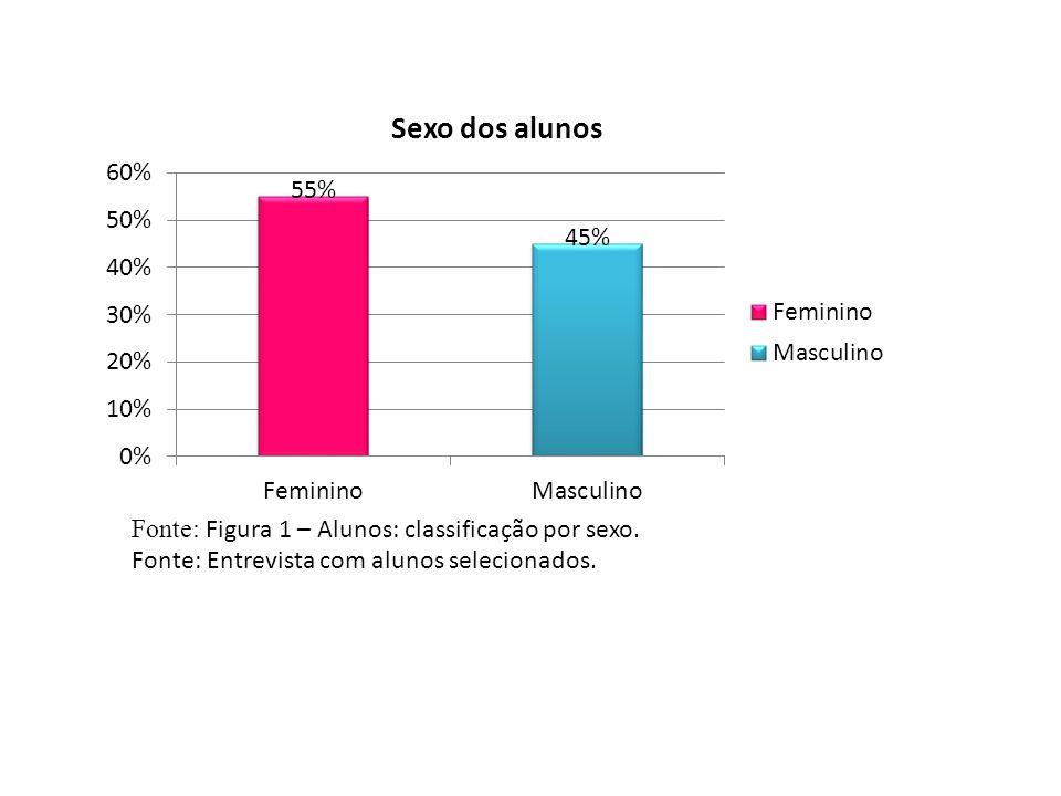 Fonte: Figura 1 – Alunos: classificação por sexo. Fonte: Entrevista com alunos selecionados.
