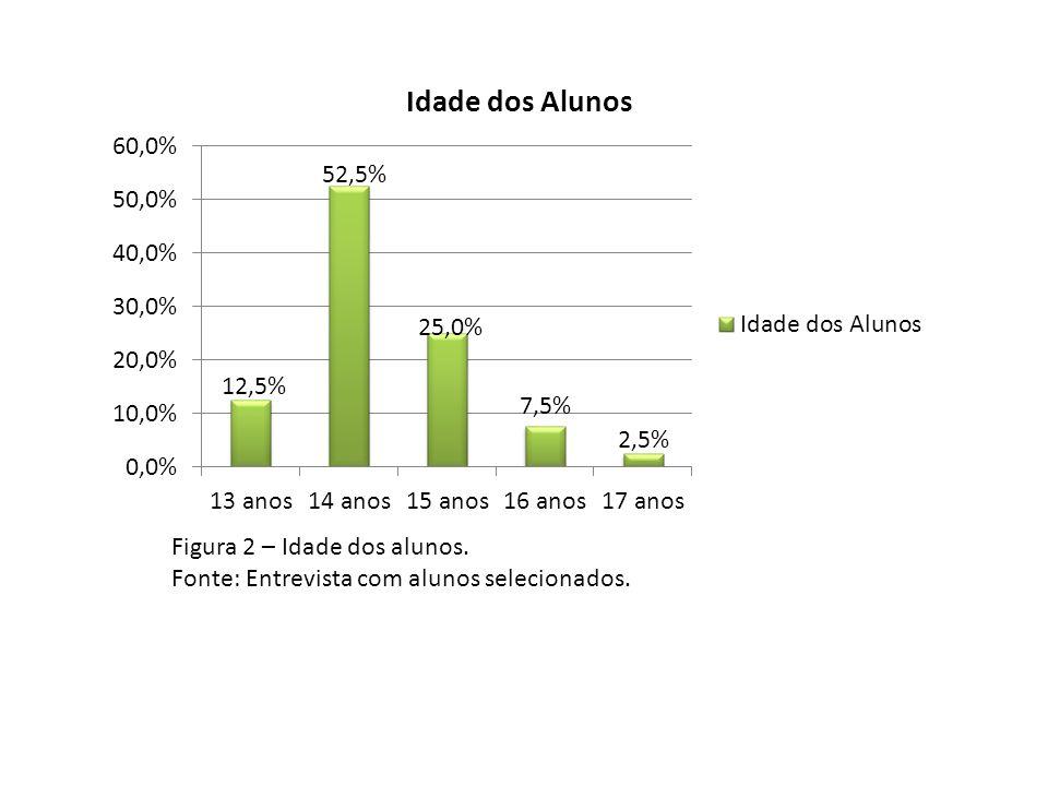 Figura 2 – Idade dos alunos. Fonte: Entrevista com alunos selecionados.