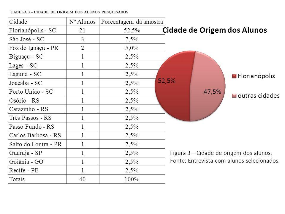 Figura 3 – Cidade de origem dos alunos. Fonte: Entrevista com alunos selecionados. CidadeNº AlunosPorcentagem da amostra Florianópolis - SC2152,5% São