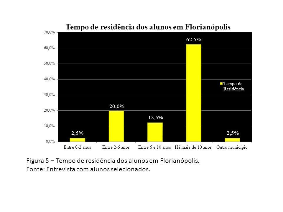 Figura 5 – Tempo de residência dos alunos em Florianópolis. Fonte: Entrevista com alunos selecionados.