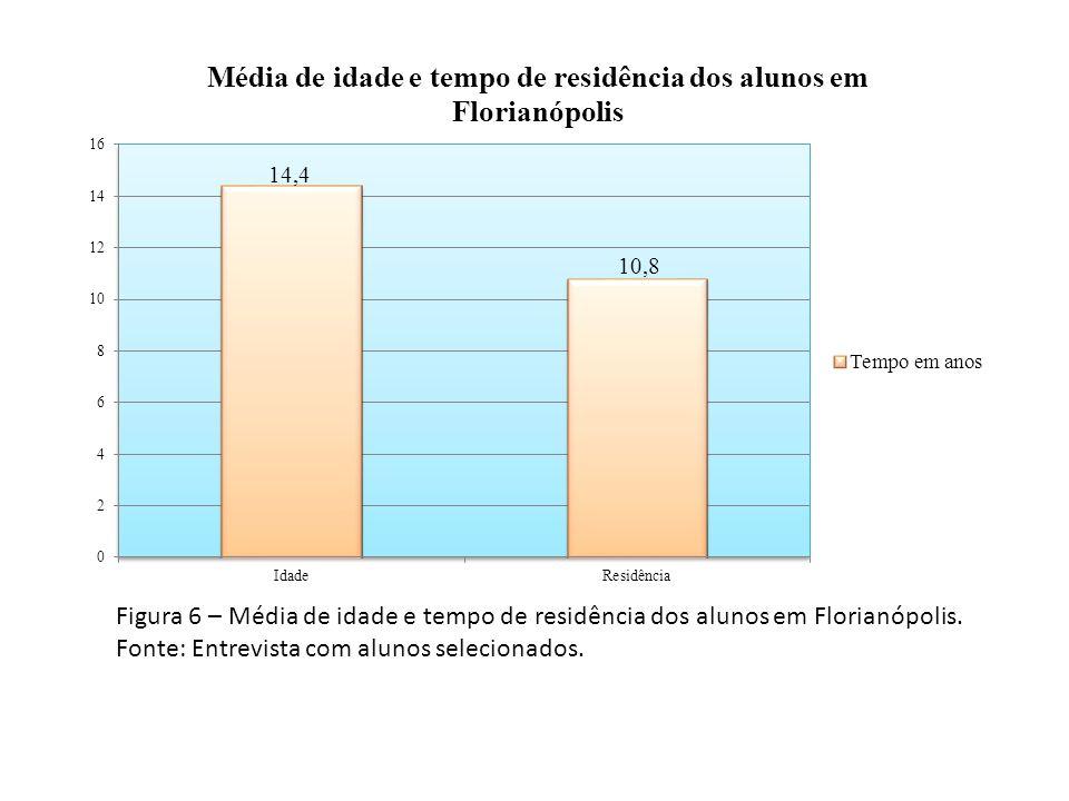 Figura 6 – Média de idade e tempo de residência dos alunos em Florianópolis. Fonte: Entrevista com alunos selecionados.