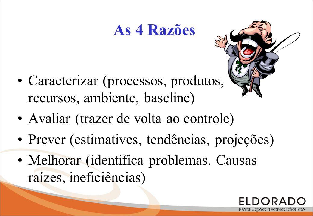 As 4 Razões Caracterizar (processos, produtos, recursos, ambiente, baseline) Avaliar (trazer de volta ao controle) Prever (estimatives, tendências, pr