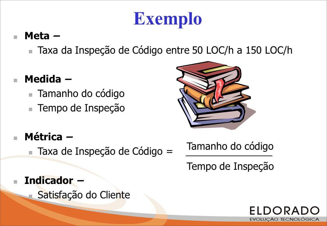 Exemplo Meta – Taxa da Inspeção de Código entre 50 LOC/h a 150 LOC/h Medida – Tamanho do código Tempo de Inspeção Métrica – Taxa de Inspeção de Código