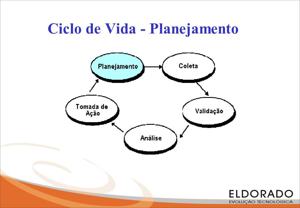 Ciclo de Vida - Planejamento
