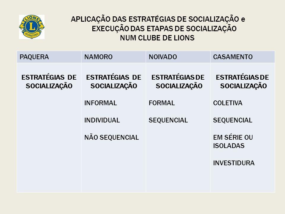 PAQUERANAMORONOIVADOCASAMENTO ESTRATÉGIAS DE SOCIALIZAÇÃO INFORMAL INDIVIDUAL NÃO SEQUENCIAL ESTRATÉGIAS DE SOCIALIZAÇÃO FORMAL SEQUENCIAL ESTRATÉGIAS DE SOCIALIZAÇÃO COLETIVA SEQUENCIAL EM SÉRIE OU ISOLADAS INVESTIDURA APLICAÇÃO DAS ESTRATÉGIAS DE SOCIALIZAÇÃO e EXECUÇÃO DAS ETAPAS DE SOCIALIZAÇÃO NUM CLUBE DE LIONS