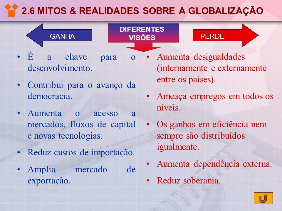 2.6 MITOS & REALIDADES SOBRE A GLOBALIZAÇÃO Aumenta desigualdades (internamente e externamente entre os países). Ameaça empregos em todos os níveis. O