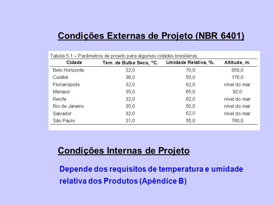 Condições Externas de Projeto (NBR 6401) Condições Internas de Projeto Depende dos requisitos de temperatura e umidade relativa dos Produtos (Apêndice