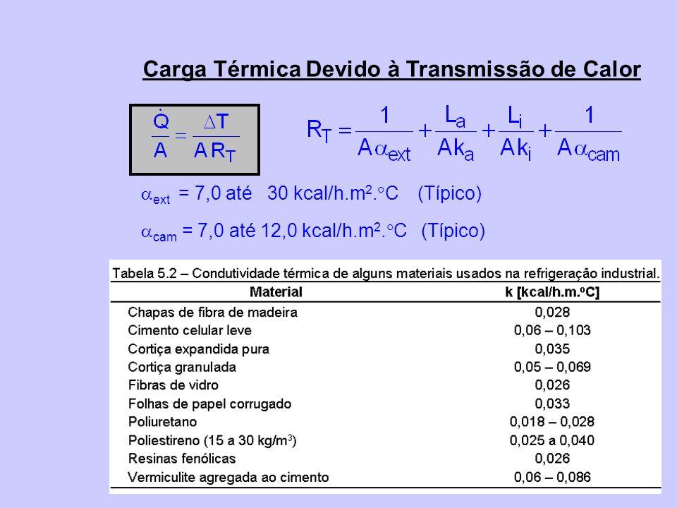 Carga Térmica Devido à Transmissão de Calor ext = 7,0 até 30 kcal/h.m 2. C (Típico) cam = 7,0 até 12,0 kcal/h.m 2. C (Típico)
