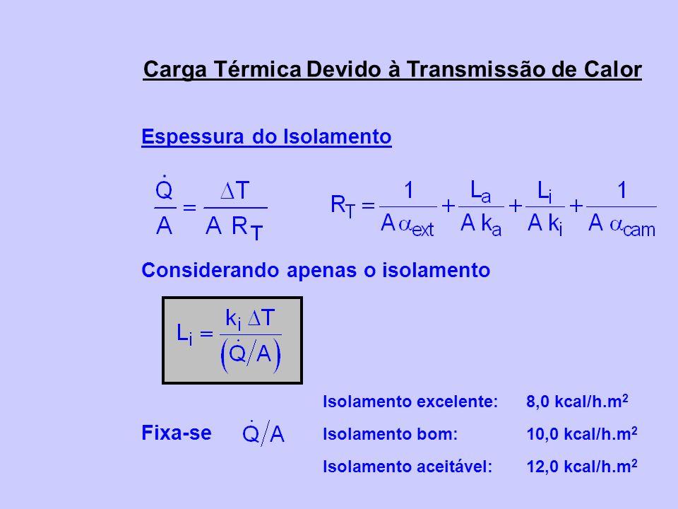 Carga Térmica Devido à Transmissão de Calor Espessura do Isolamento Considerando apenas o isolamento Fixa-se Isolamento excelente: 8,0 kcal/h.m 2 Isol