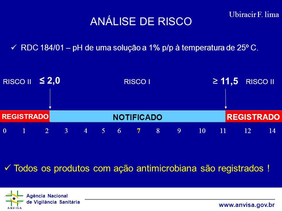 Agência Nacional de Vigilância Sanitária www.anvisa.gov.br Ubiracir F.