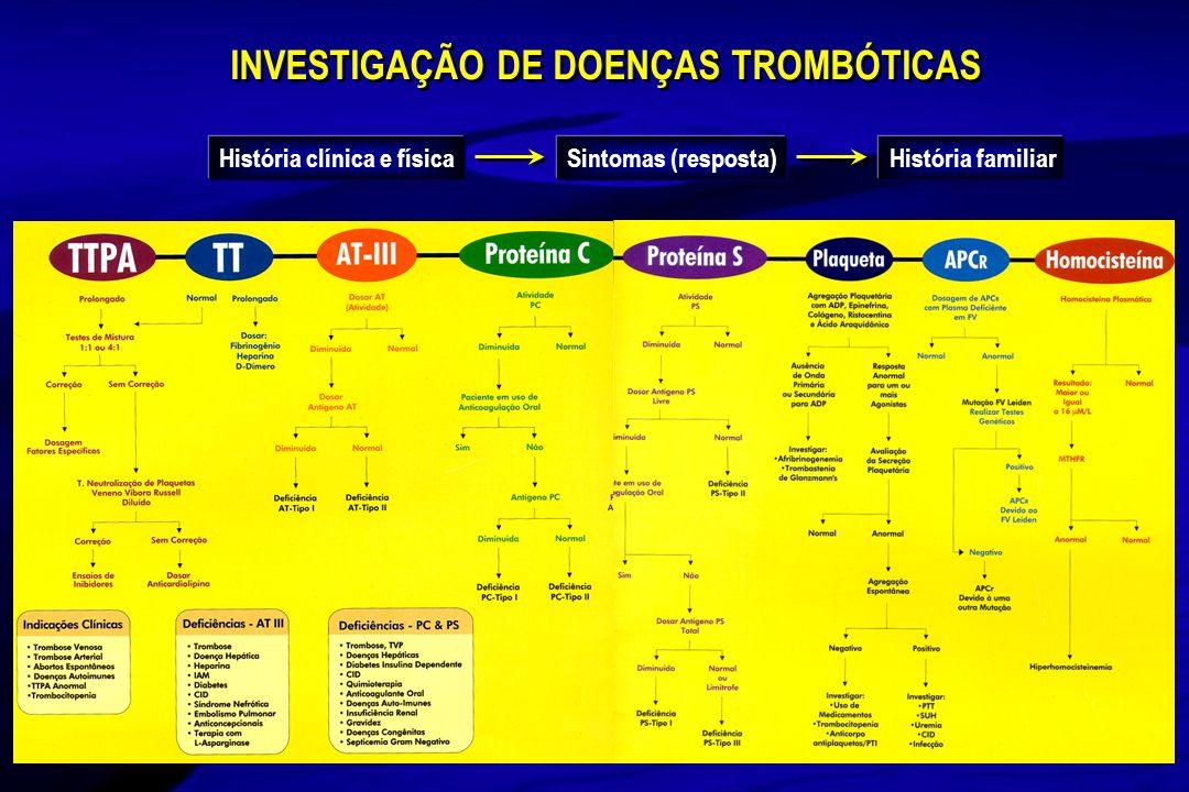 INVESTIGAÇÃO DE DOENÇAS TROMBÓTICAS História clínica e físicaSintomas (resposta)História familiar