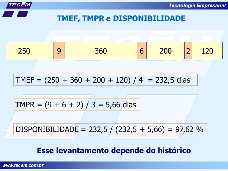 www.tecem.com.br Tecnologia Empresarial TMEF = (250 + 360 + 200 + 120) / 4 = 232,5 dias TMPR = (9 + 6 + 2) / 3 = 5,66 dias DISPONIBILIDADE = 232,5 / (232,5 + 5,66) = 97,62 % TMEF, TMPR e DISPONIBILIDADE Esse levantamento depende do histórico 250360120 200962