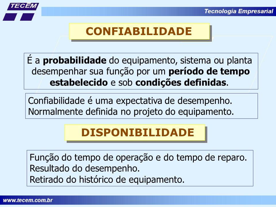 www.tecem.com.br Tecnologia Empresarial CONFIABILIDADE É a probabilidade do equipamento, sistema ou planta desempenhar sua função por um período de tempo estabelecido e sob condições definidas.