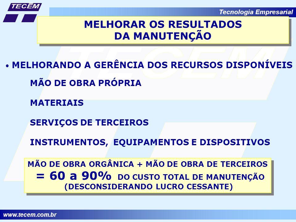 www.tecem.com.br Tecnologia Empresarial MELHORAR OS RESULTADOS DA MANUTENÇÃO MELHORAR OS RESULTADOS DA MANUTENÇÃO MELHORANDO A GERÊNCIA DOS RECURSOS DISPONÍVEIS MÃO DE OBRA PRÓPRIA MATERIAIS SERVIÇOS DE TERCEIROS INSTRUMENTOS, EQUIPAMENTOS E DISPOSITIVOS MÃO DE OBRA ORGÂNICA + MÃO DE OBRA DE TERCEIROS = 60 a 90% DO CUSTO TOTAL DE MANUTENÇÃO (DESCONSIDERANDO LUCRO CESSANTE) MÃO DE OBRA ORGÂNICA + MÃO DE OBRA DE TERCEIROS = 60 a 90% DO CUSTO TOTAL DE MANUTENÇÃO (DESCONSIDERANDO LUCRO CESSANTE)