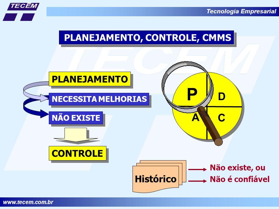 www.tecem.com.br Tecnologia Empresarial PLANEJAMENTO, CONTROLE, CMMS D P C A PLANEJAMENTO NÃO EXISTE NECESSITA MELHORIAS CONTROLE Histórico Não existe, ou Não é confiável
