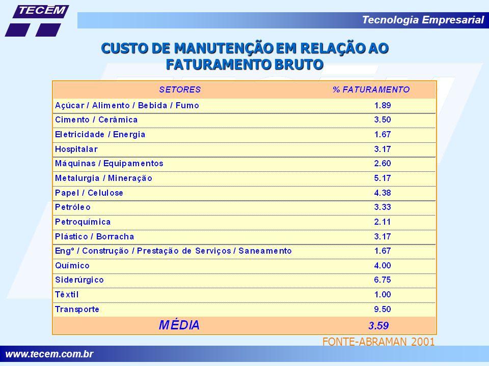 www.tecem.com.br Tecnologia Empresarial CUSTO DE MANUTENÇÃO EM RELAÇÃO AO FATURAMENTO BRUTO FONTE-ABRAMAN 2001