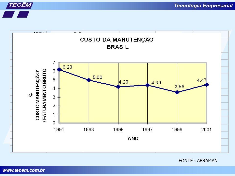 www.tecem.com.br Tecnologia Empresarial FONTE - ABRAMAN