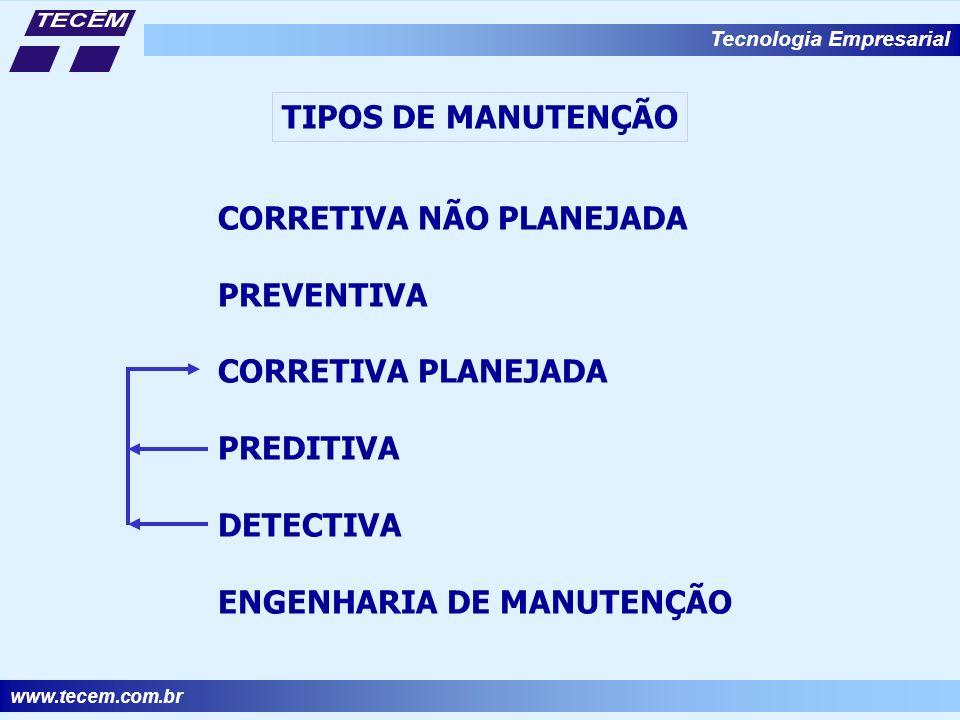 www.tecem.com.br Tecnologia Empresarial TIPOS DE MANUTENÇÃO CORRETIVA NÃO PLANEJADA PREVENTIVA CORRETIVA PLANEJADA PREDITIVA DETECTIVA ENGENHARIA DE MANUTENÇÃO