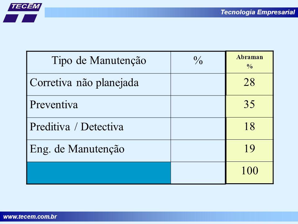www.tecem.com.br Tecnologia Empresarial Tipo de Manutenção% Corretiva não planejada Preventiva Preditiva / Detectiva Eng.