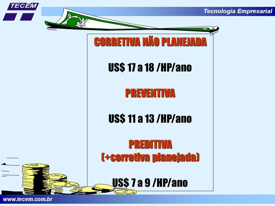 Tecnologia Empresarial CORRETIVA NÃO PLANEJADA US$ 17 a 18 /HP/ano PREVENTIVA US$ 11 a 13 /HP/ano PREDITIVA (+corretiva planejada) US$ 7 a 9 /HP/ano www.tecem.com.br