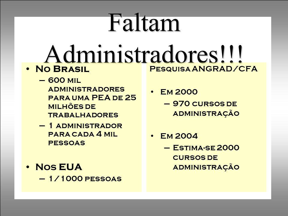 Faltam Administradores!!! No Brasil –600 mil administradores para uma PEA de 25 milhões de trabalhadores –1 administrador para cada 4 mil pessoas Nos
