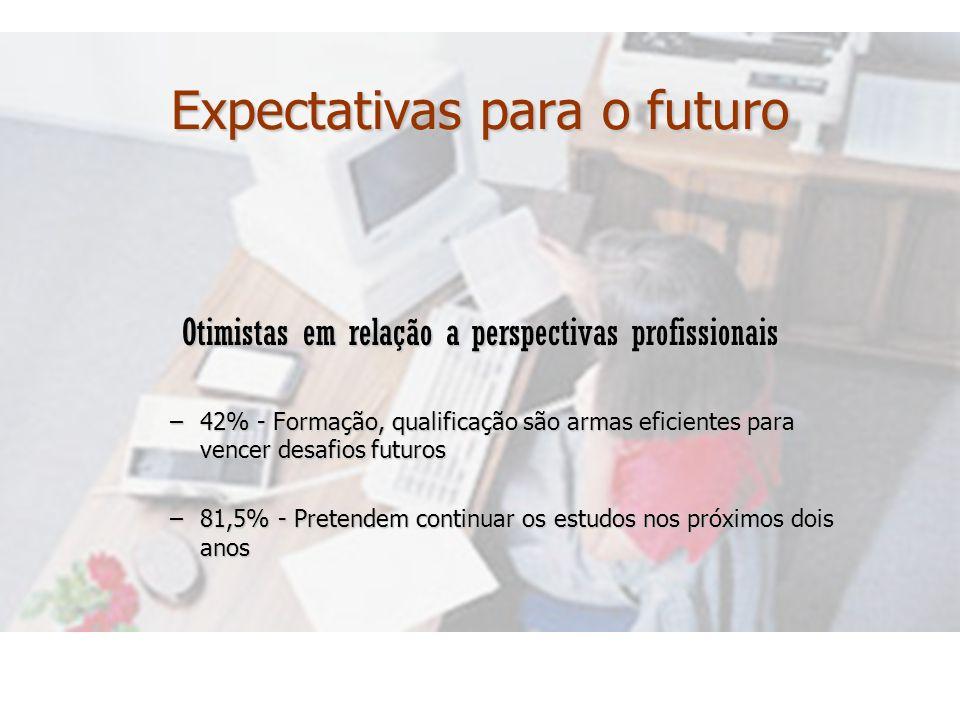 Expectativas para o futuro Otimistas em relação a perspectivas profissionais –42% –42% - Formação, qualificação são armas eficientes para vencer desaf