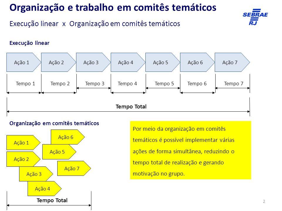 2 Organização e trabalho em comitês temáticos Ação 1 Ação 2 Ação 3 Ação 4 Ação 5 Ação 6 Ação 7 Organização em comitês temáticos Execução linear Ação 1