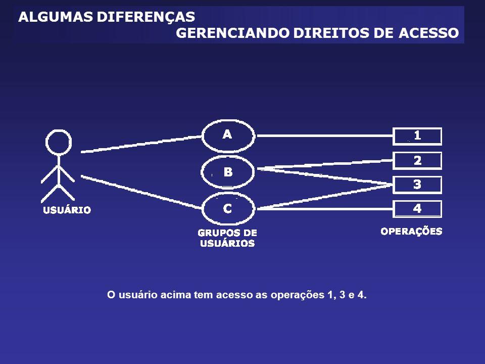 ALGUMAS DIFERENÇAS GERENCIANDO DIREITOS DE ACESSO O usuário acima tem acesso as operações 1, 3 e 4.