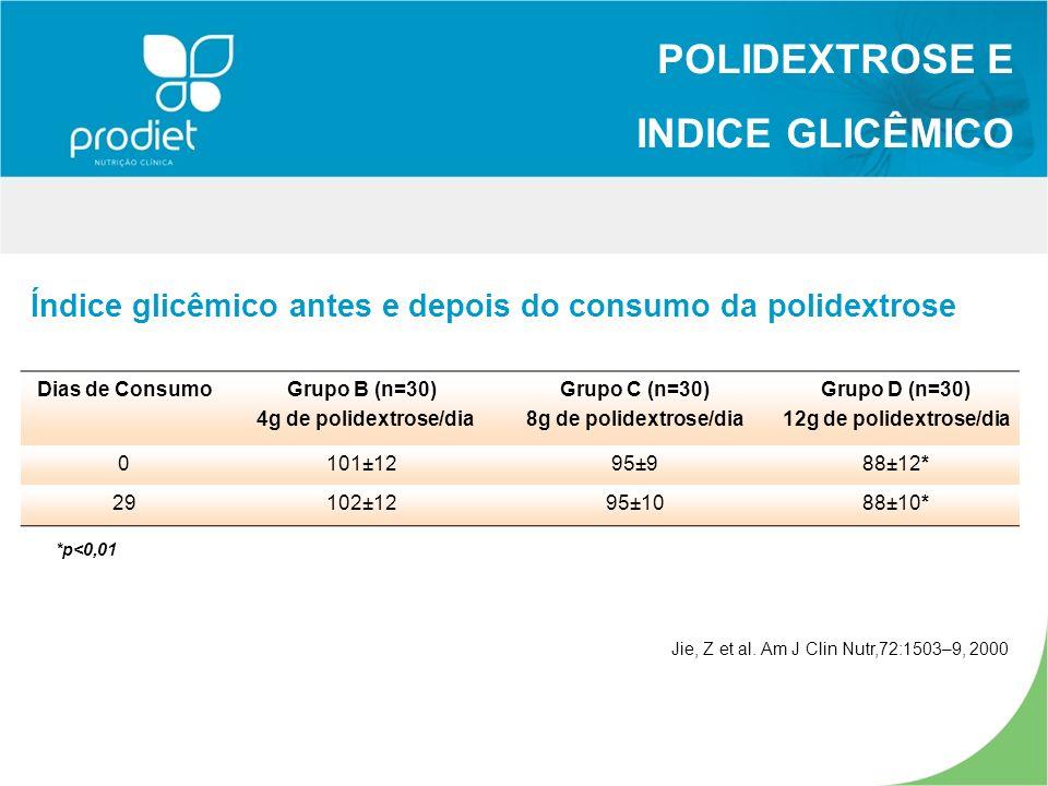 POLIDEXTROSE E INDICE GLICÊMICO Jie, Z et al. Am J Clin Nutr,72:1503–9, 2000 Índice glicêmico antes e depois do consumo da polidextrose Dias de Consum