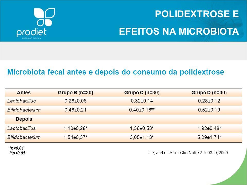 Microbiota fecal antes e depois do consumo da polidextrose AntesGrupo B (n=30)Grupo C (n=30)Grupo D (n=30) Lactobacillus0,26±0,080,32±0,140,28±0,12 Bifidobacterium0,46±0,210,40±0,16**0,52±0,19 Depois Lactobacillus1,10±0,28*1,36±0,53*1,92±0,48* Bifidobacterium1,54±0,37*3,05±1,13*5,29±1,74* POLIDEXTROSE E EFEITOS NA MICROBIOTA Jie, Z et al.