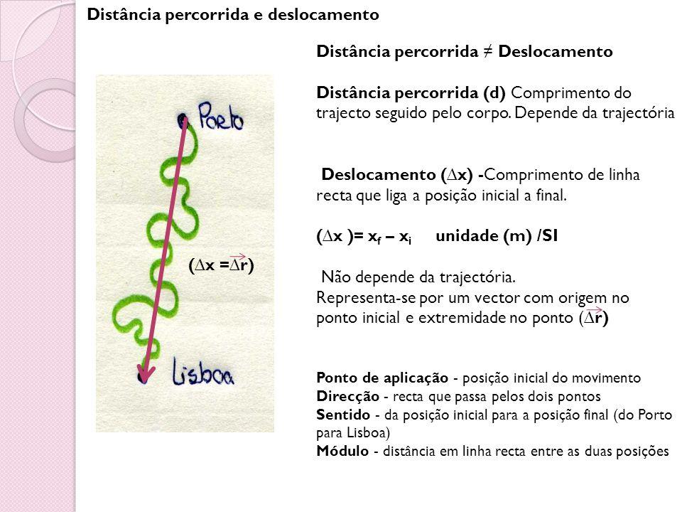 Distância percorrida e deslocamento Distância percorrida Deslocamento Distância percorrida (d) Comprimento do trajecto seguido pelo corpo. Depende da