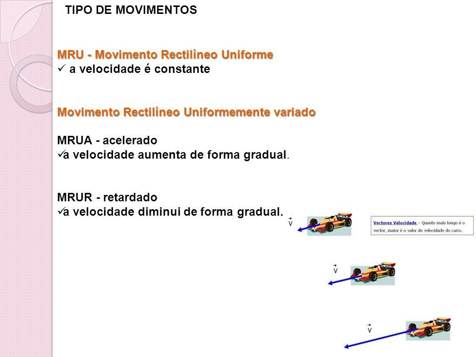 TIPO DE MOVIMENTOS MRU - Movimento Rectilíneo Uniforme a velocidade é constante Movimento Rectilíneo Uniformemente variado MRUA - acelerado a velocida