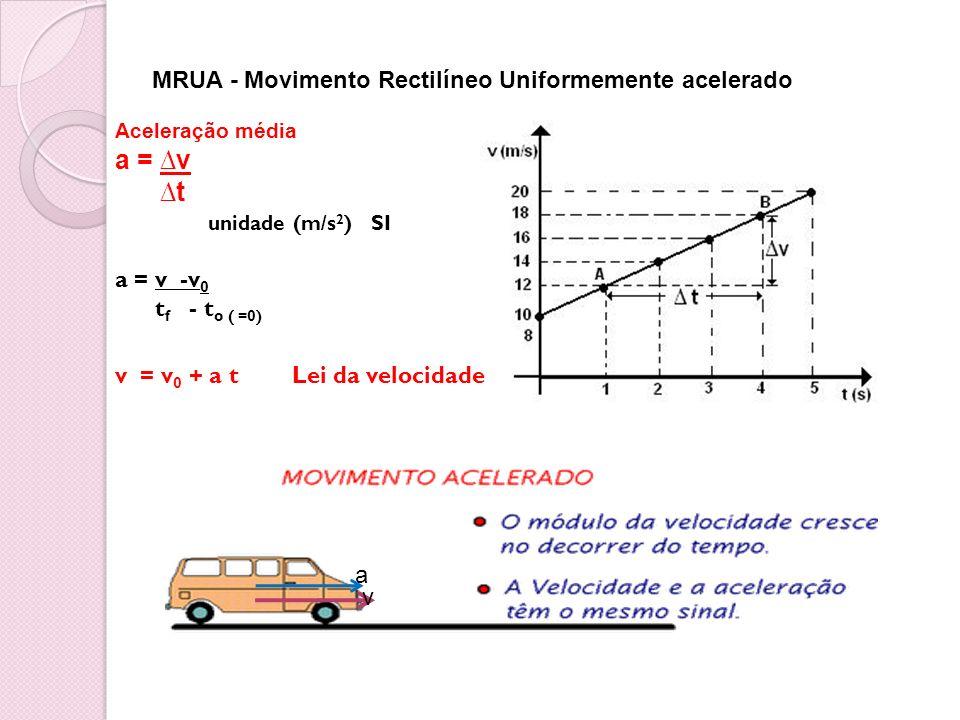 MRUA - Movimento Rectilíneo Uniformemente acelerado Aceleração média a = v t unidade (m/s 2 ) SI a = v -v 0 t f - t o ( =0) v = v 0 + a t Lei da veloc