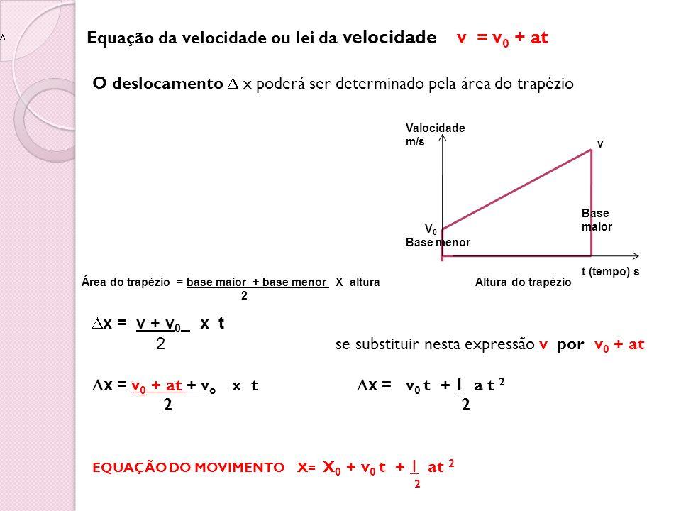 Equação da velocidade ou lei da velocidade v = v 0 + at O deslocamento x poderá ser determinado pela área do trapézio Área do trapézio = base maior +