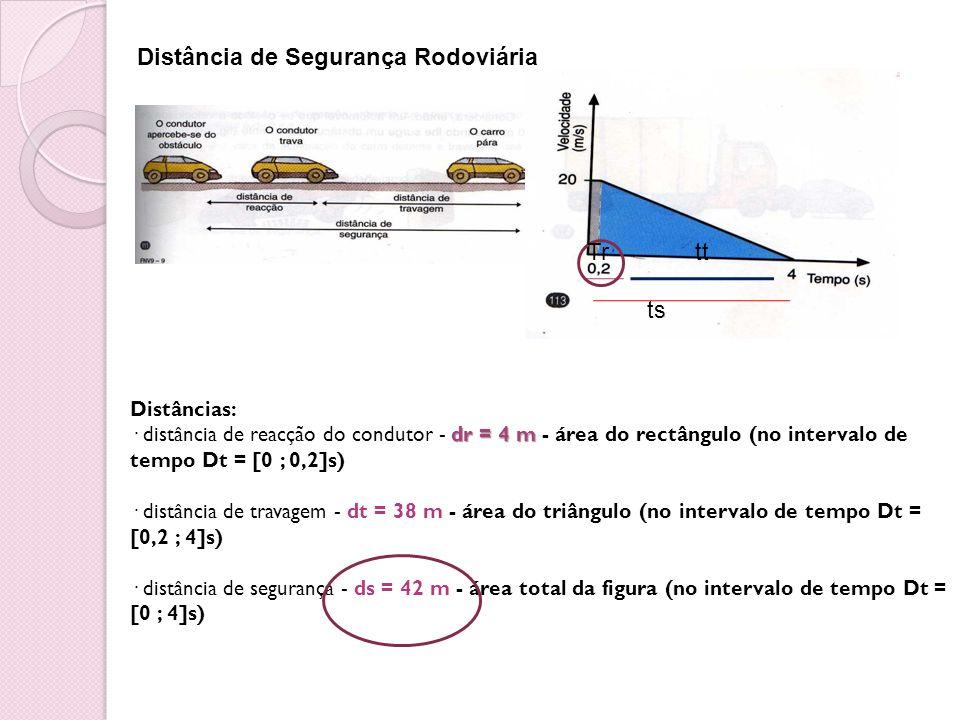 Distância de Segurança Rodoviária Tr tt ts Distâncias: dr = 4 m · distância de reacção do condutor - dr = 4 m - área do rectângulo (no intervalo de te